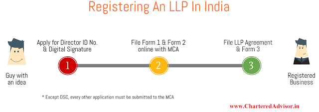 LLP Incorporation In India
