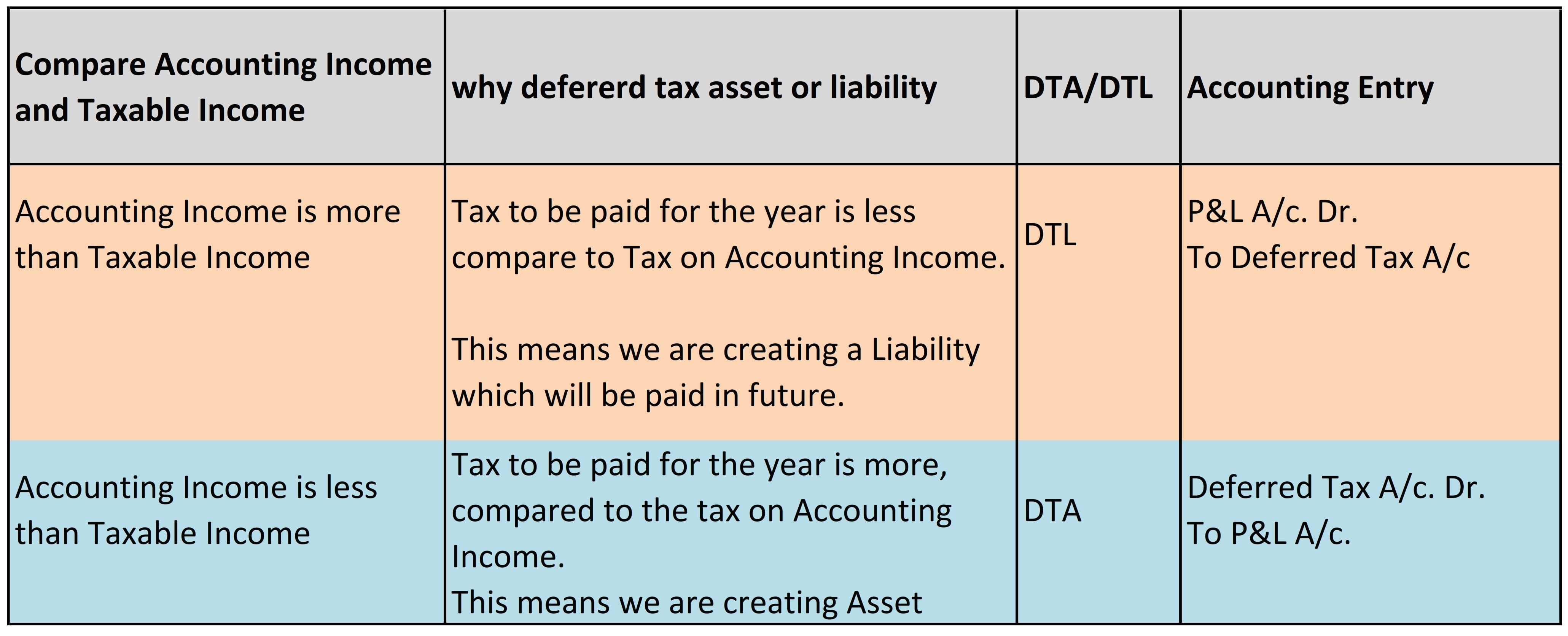 Deferred tax assets: the nature and main principles of accounting 64